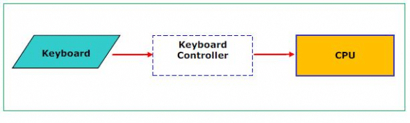 Keystroke causes interrupt