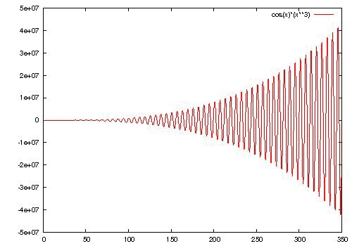 Plot of the function y=cos(x)*x**3