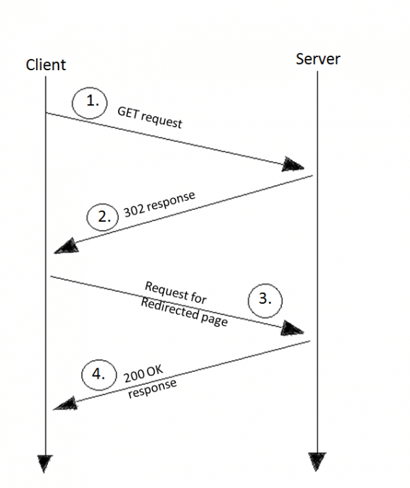 Normal client-server communication for 302 redirect