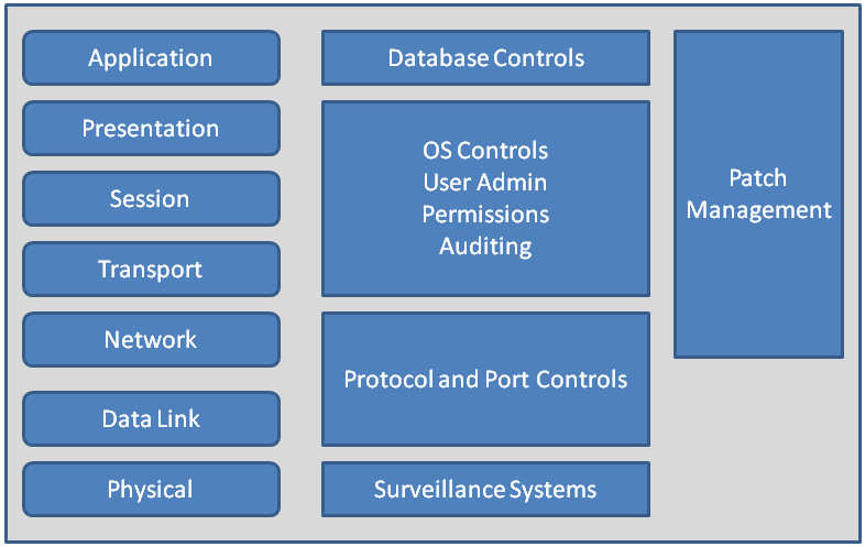 osi security layers Ddos quick guide osi layer protocol data unit  layers 1 through 3  the core concepts of cyber security are availability,.