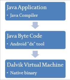 The compilation flow of a Java application on Android