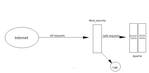 'mod_security' as reverse proxy