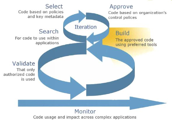 Managing open source in an agile software development process