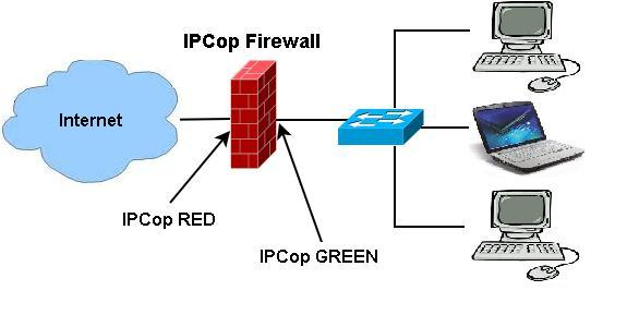 IPCop Red – Green