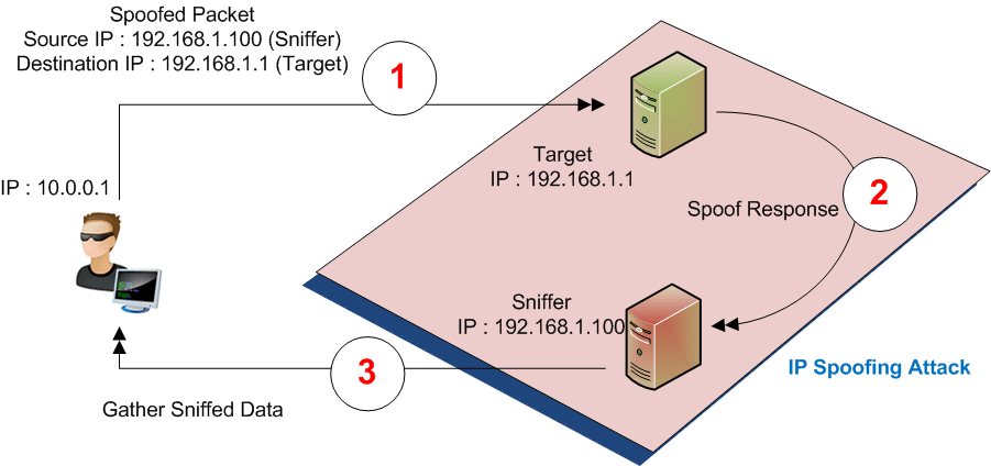 techniques of spoofing attacks How to prevent arp spoofing  it also has links to videos that show how to do these attacks (lovely  a large number of possible techniques to.