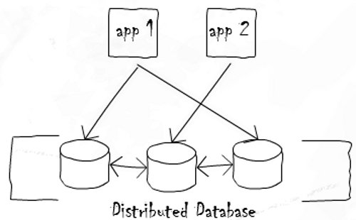 Distributed data storage