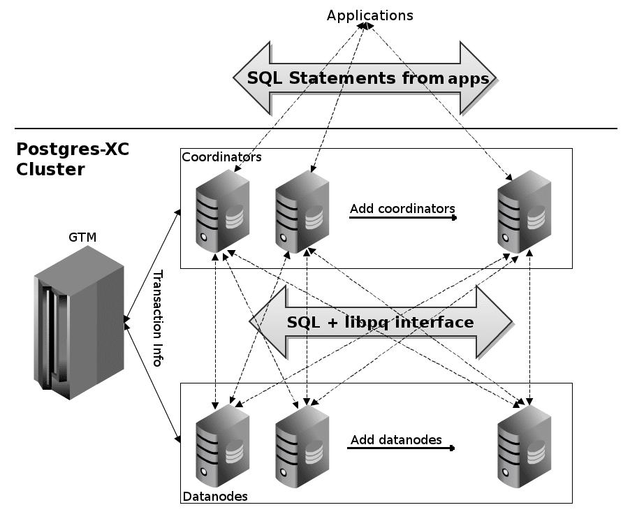 Postgres Xc A Postgresql Clustering Solution Open