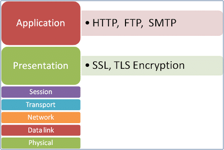 Web services and OSI layers