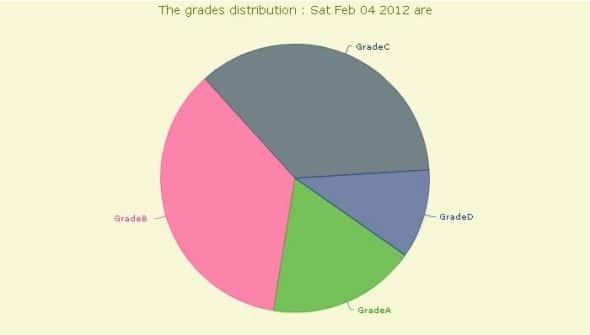 The final graph