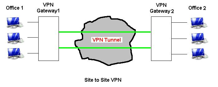Site to site vpn security risk