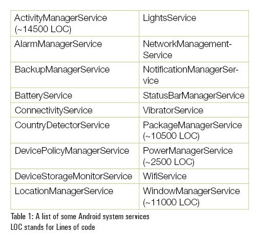 A Bird's Eye View of Android System Services