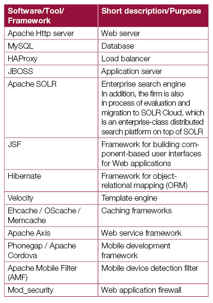 Application-platform-Table-1