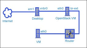 Big Data on a Desktop: A Virtual Machine in an OpenStack Cloud