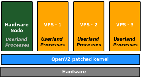 Figure 3: The OpenVZ architecture
