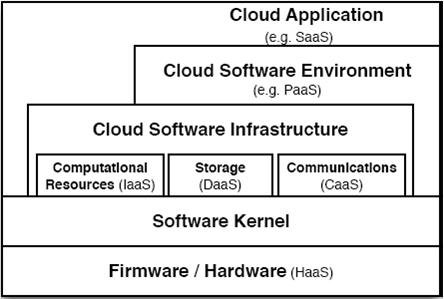 Figure 1: Five layers of cloud computing