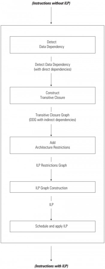 ILP application algorithm