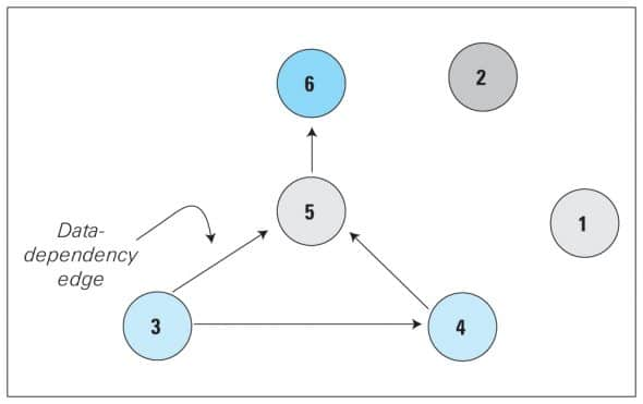 Data Dependency Graph (DDG)