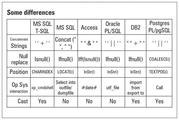 OWASP table of SQL dialect differences