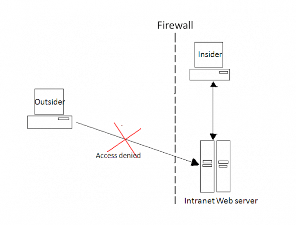 Typical IP-based authentication