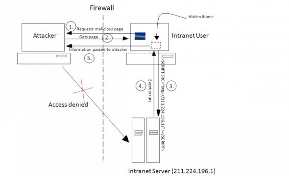 Port scanning intranet server