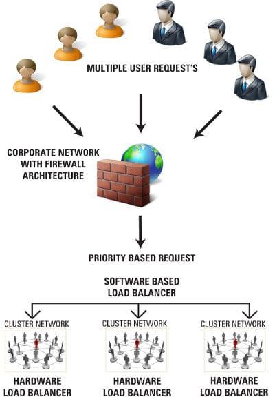 Load balancing in an organisation