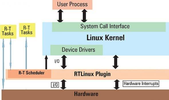 RTLinux system