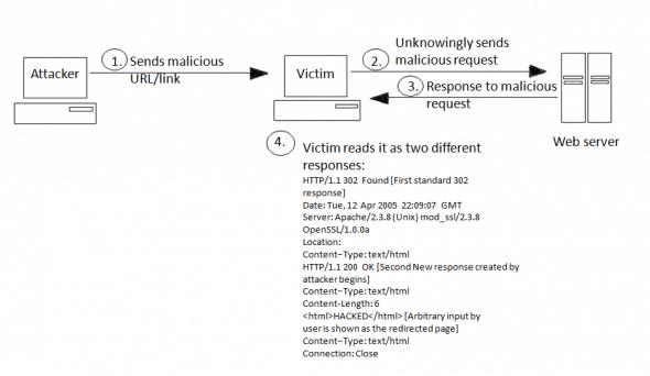 Response splitting attack process