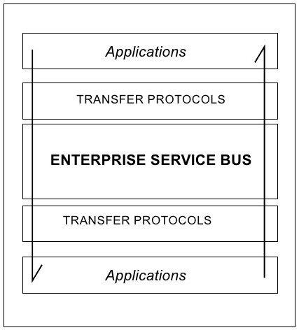 The Enterprise Service Bus (ESB) concept
