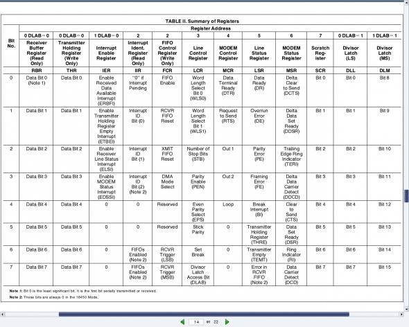 Registers of UART PC16550D