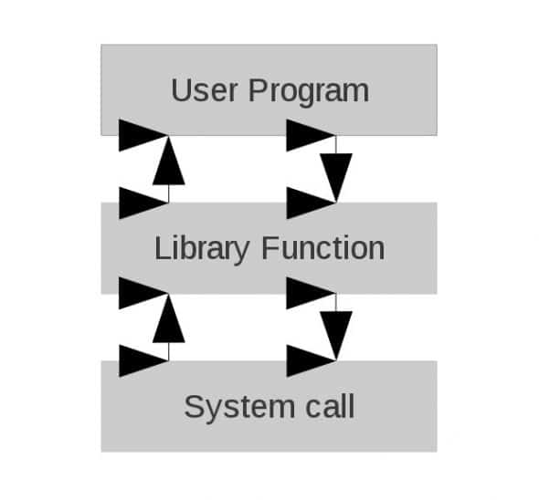 Library function
