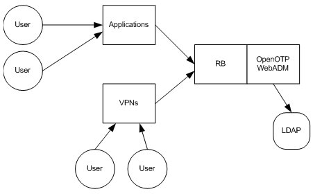 Integrating OpenOTP in your environment