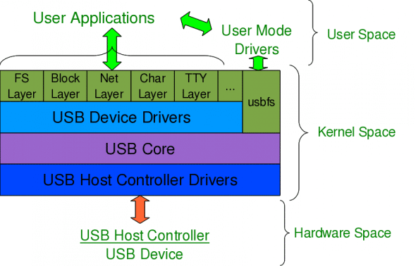 USB subsystem in Linux
