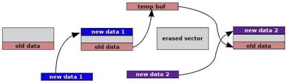 An MTD write operation