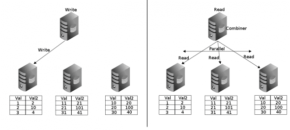 Distributed tables