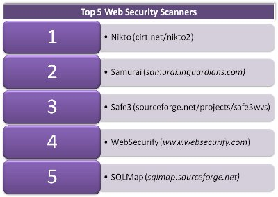 Top 5 web security scanners