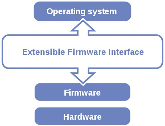 System stack with EFI