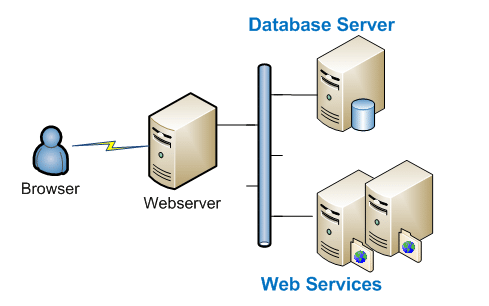 Web portal infrastructure