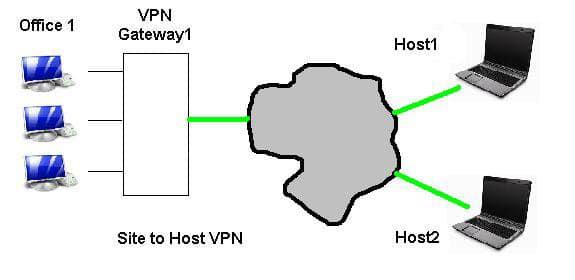 Site to Host VPN