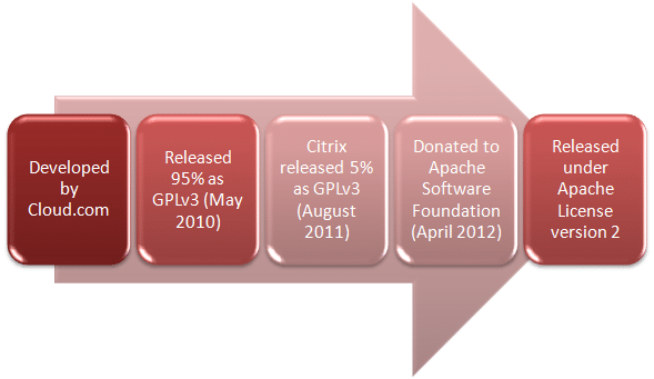 Figure 1 - History of CloudStack