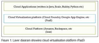 Figure-1-Layer-diagram-showing-cloud-virtualisation-platform