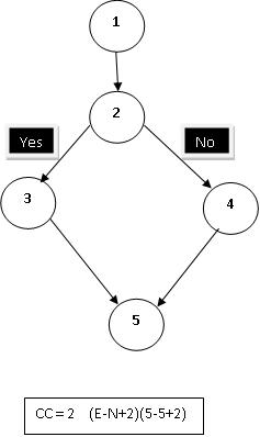 Fig 2 - Control Flow Graph
