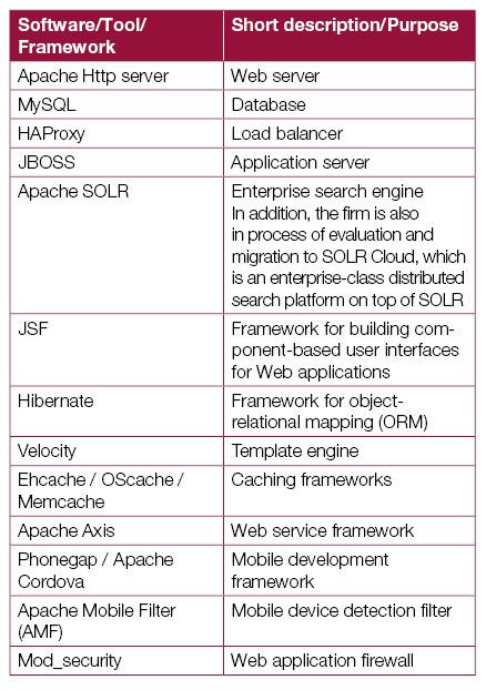 Application-platform-Table-1