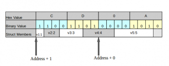 Fig 10_ Bit- ordering in Big Endianess Architecture