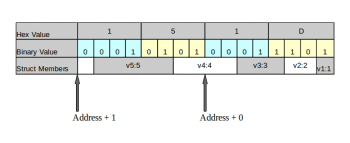 Fig 8_ Bit – ordering in small Endianess architecture