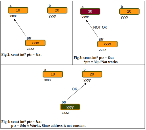 Fig-2,3,4_ Pictorial representation of 'pointer to constant'