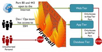 Figure 1 Firewall