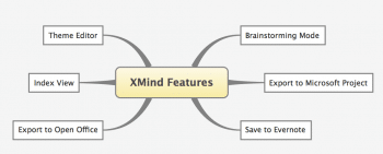 Figure 6 XMind Features