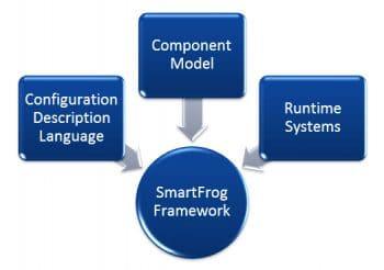 Figure7 SmartFrog component