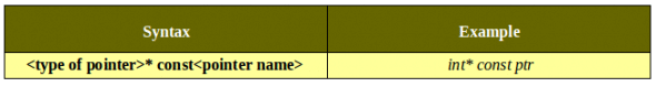 Table-3_ showing how to declare 'constant pointer'