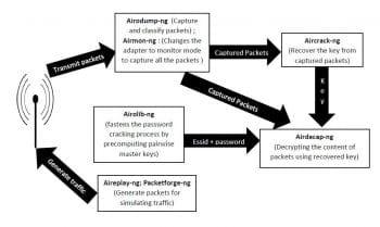 block diagram of aircrack-ng